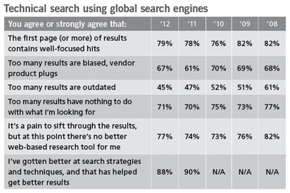 Figure 4: The Search for a Well-Tuned Engine