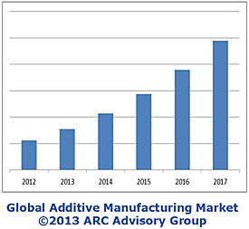 ARC Advisory Group global market research study