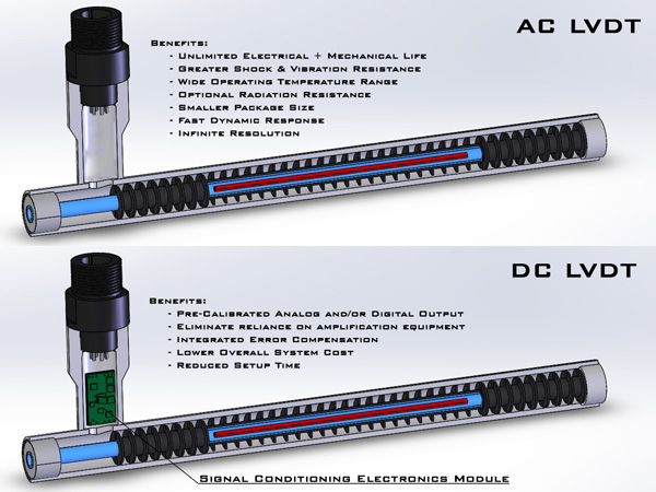 industrial sensors why use an ac lvdt versus a dc lvdt linear cd1308 ac dc lvdts small