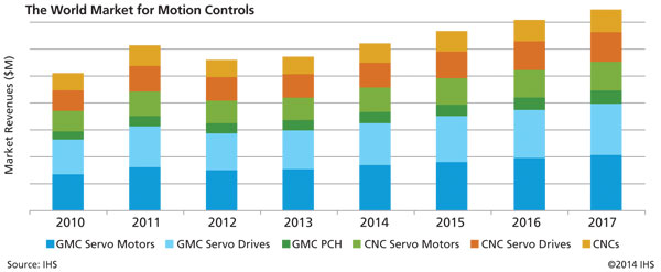 Following a rocky 2012, the global motion-control market is recovering, with modest growth for 2013 and even stronger numbers in 2014 and beyond predicted.