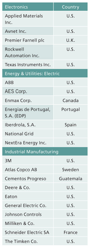 Industry Jobs World S Most Ethical Companies Named