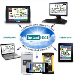 Product Roundup: The Next Generation of HMI Hardware and
