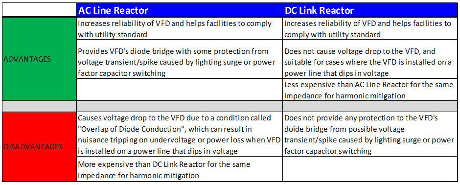 Drives: When to use an ac or dc choke and why