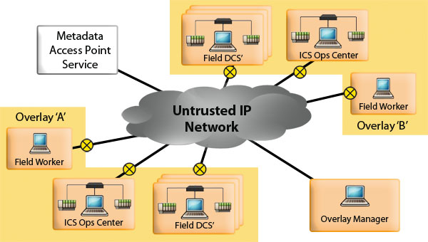 TCG IF-Metadata for ICS Security creates multiple isolated overlay networks.
