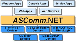 Automated Solutions' ASComm.NET industrial communications software