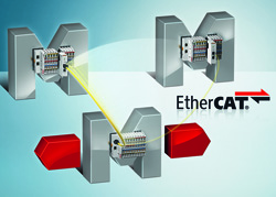 Beckhoff Automation's EtherCAT I/O devices with Fast Hot Connect