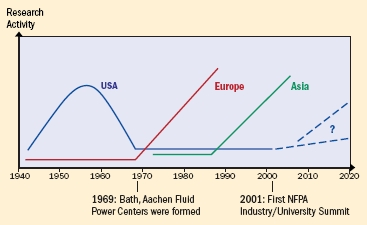 History of Fluid Power Research