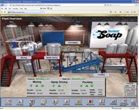 FactoryTalk ViewPoint software thin-client application uses Microsoft's Silverlight technology to extend visualization and real-time decision capabilities beyond FactoryTalk View clients to browser-based remote users.