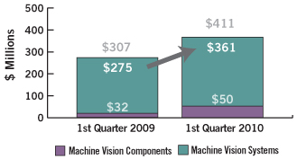 Machine Vision financials