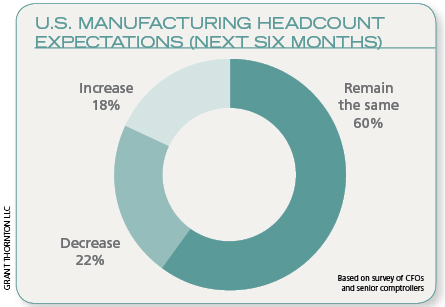 U.S. Manufacturing Headcount Expectations