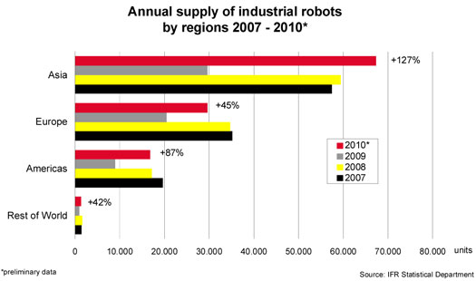 Industrial Robot Supply