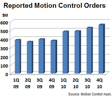 Reported Motion Control Orders