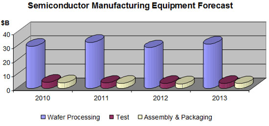 Semiconductor Test Equipment : Equipment market semiconductor sales edge up