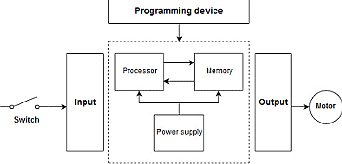 How to hack programmable logic controllers