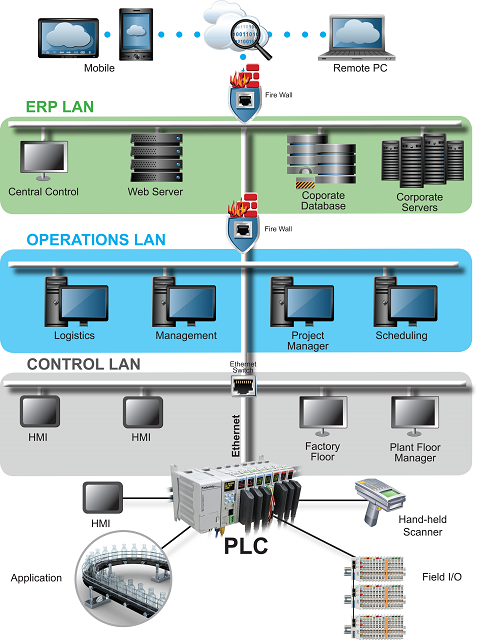 PLCtoERP network small - Home / Articles / 2016 / Ethernet vs. fieldbus: the right network for the right application Ethernet vs. fieldbus: the right network for the right application